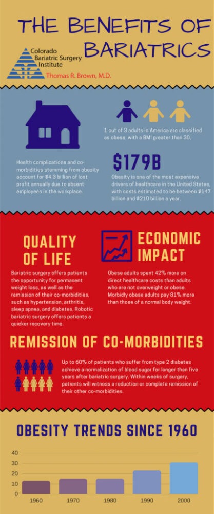 Benefits of Bariatrics infographic